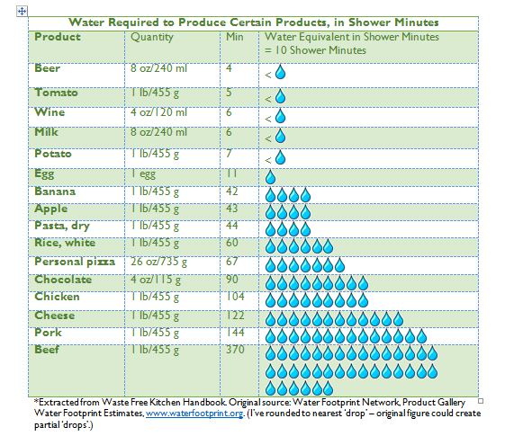 What's Your Water Footprint?